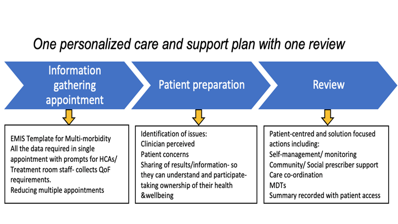 Pers Care And Sup Plan Page Logo 3